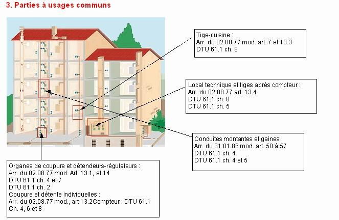 installation gaz réglementation