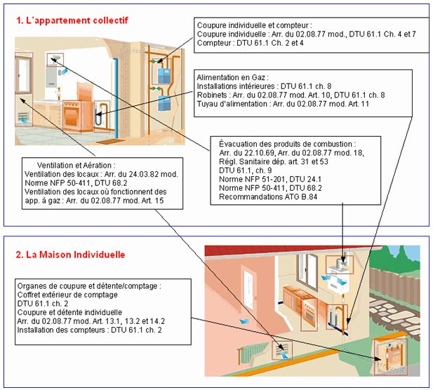 Diagnostic gaz installation