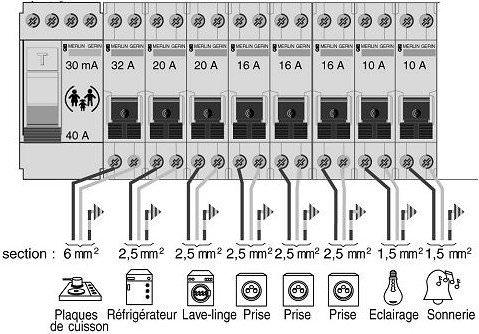 Diagnostic électricité protections surintensités