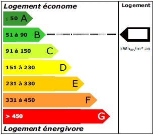 Consommation energetique