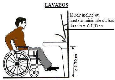 Diagnostic Accessibilité