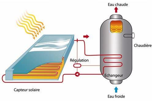 Installation solaire ECS