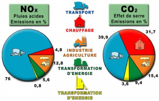 etude pollutions sol