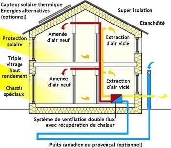 Installation maison passive
