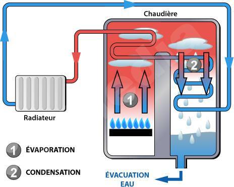 économie d'énergie chaudière a condensation principe