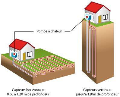 geothermie captage principe