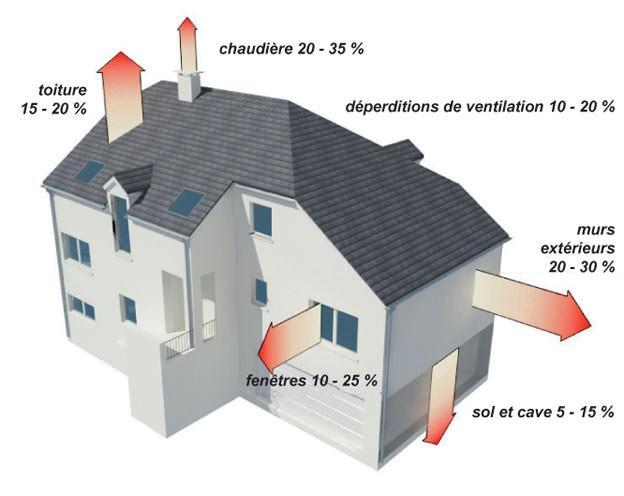 Rénovation énergétique déperditions thermique
