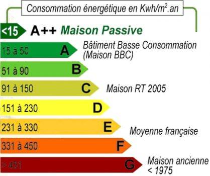 Classement performances énergétiques DPE