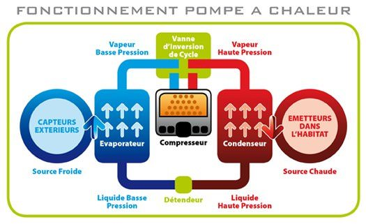 principe pac geothermie