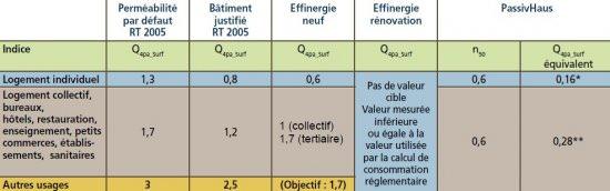 Bâtiment collectif étanchéité à l'air valeurs Q4 n50
