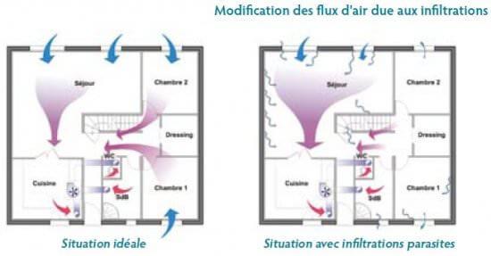 Infiltromotrie batiments collectifs, flux d'air