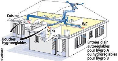 Renovation energetique VMC simple flux hydroreglable