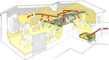 Renovation energetique le double flux thermodynamique
