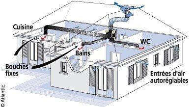 Renovation energetique VMC simple flux