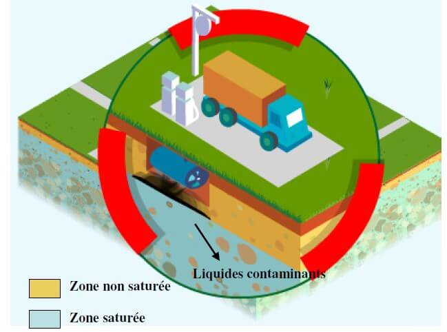 Diagnostic pollution des sols, polluants