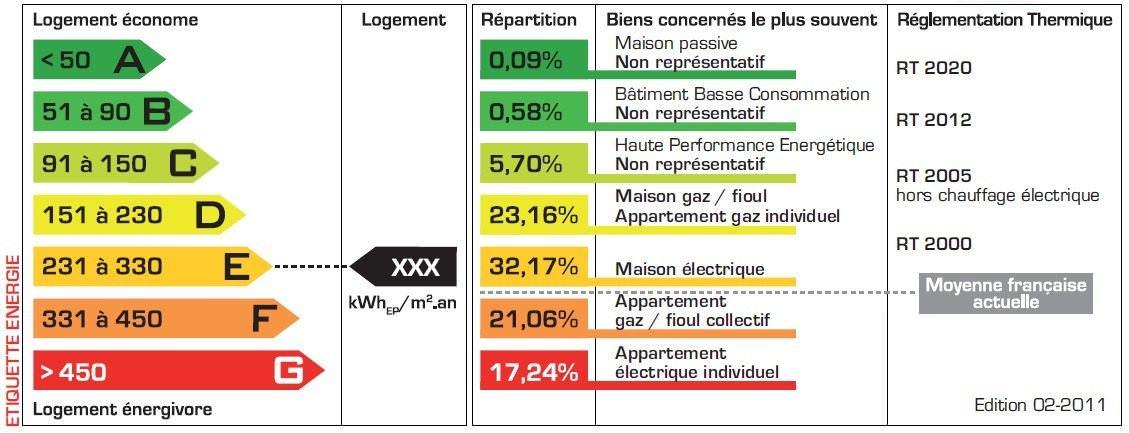 le point sur le diagnostic de performance energ tique alcor france. Black Bedroom Furniture Sets. Home Design Ideas