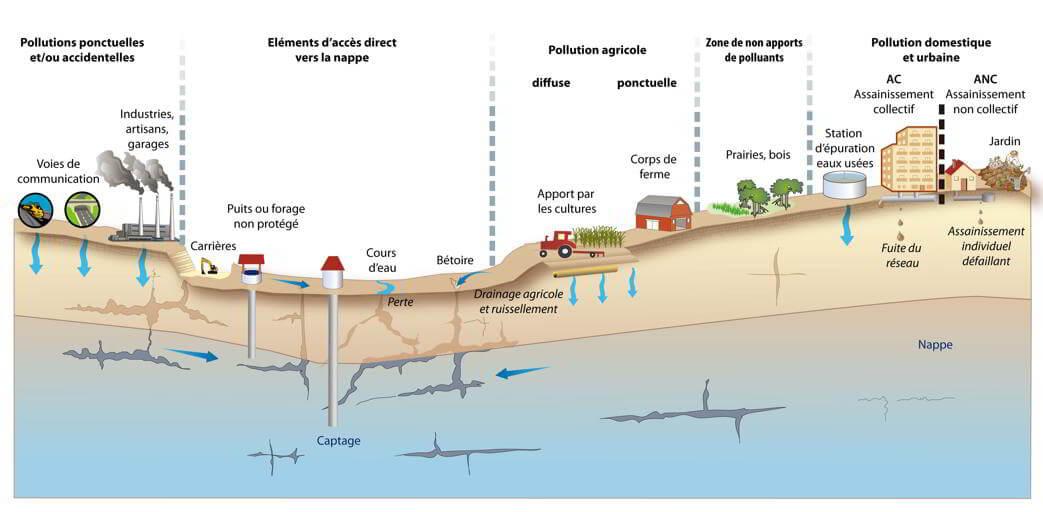 Les différentes formes de pollutions